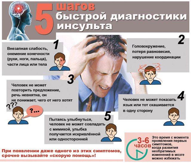 5 способів діагностики інсульту
