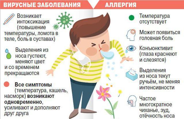 Алергія або застуда?