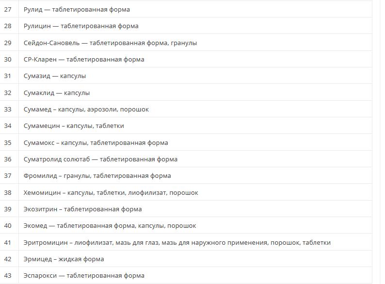 Антибіотики групи макролідів: список препаратів