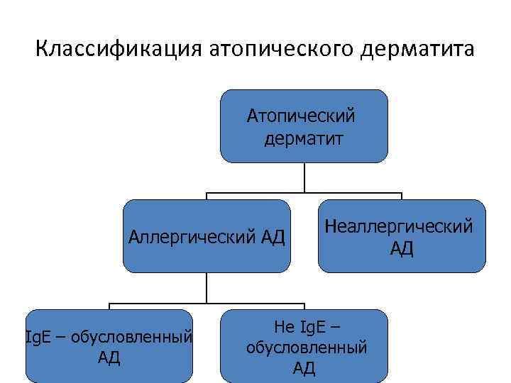 атопічний дерматит лікування