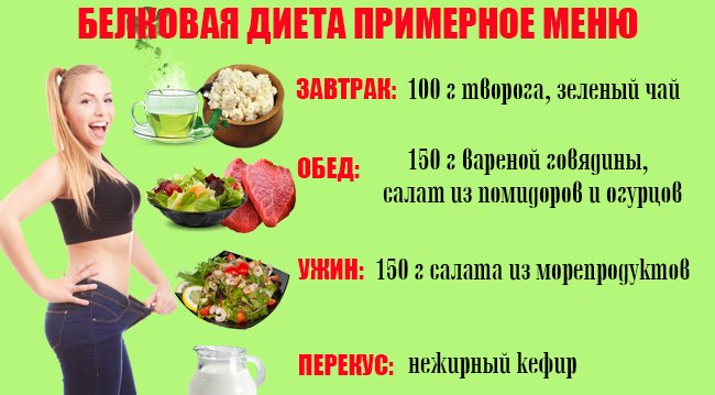 білкова дієта