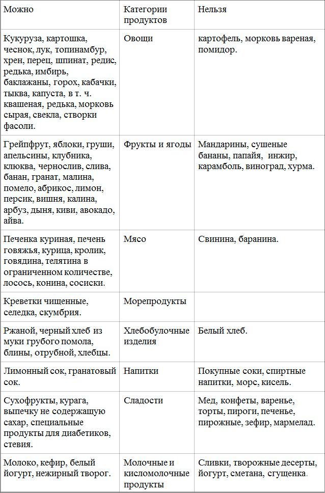 «Білий» та «чорний» списки при дієті «9 стіл»