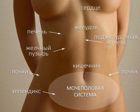 Болі внизу живота зліва у чоловіків