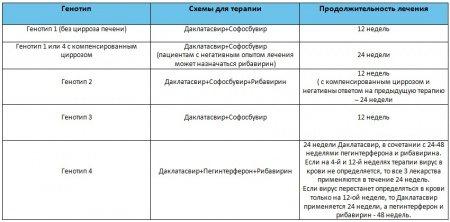 Даклатасвір - інструкція із застосування, відгуки, аналоги і форми випуску (таблетки 30 мг і 60 мг) лікарського препарату для лікування хронічного гепатиту C у дорослих, дітей і при вагітності. Склад противірусного і схеми терапії