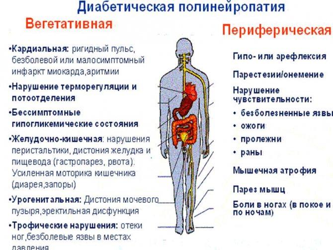 діабетична форма