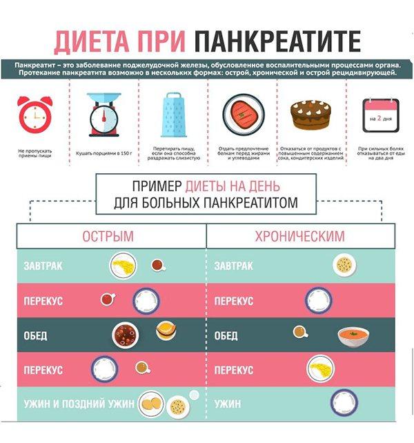 Дієта при хронічному і гострому панкреатиті