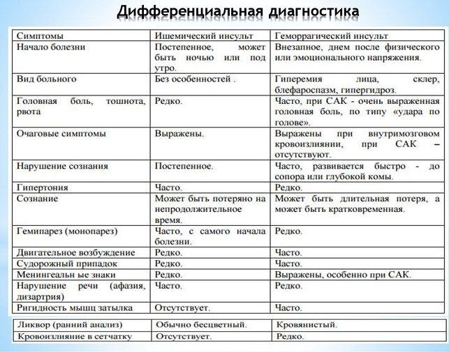 диференціальна діагностика