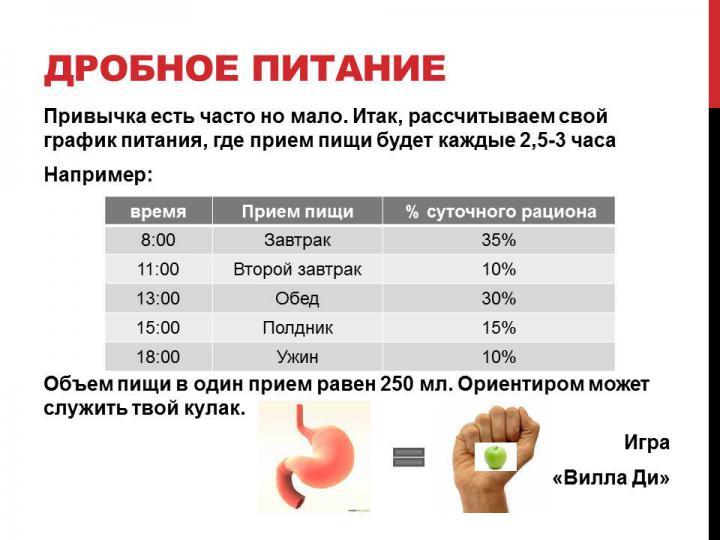 дробове харчування