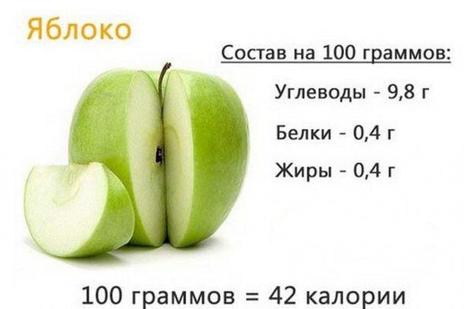 Енергетична цінність яблук