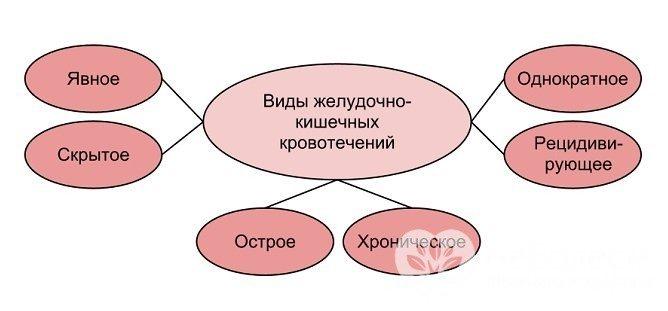 Форми шлункової кровотечі