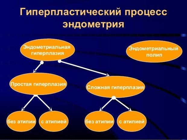 гіперпластичний процес