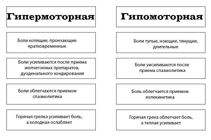 гіпомоторна і гипермоторная дискінезія