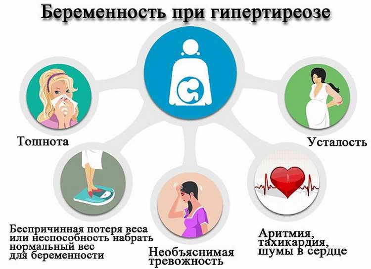 гіпотиреоз під час вагітності