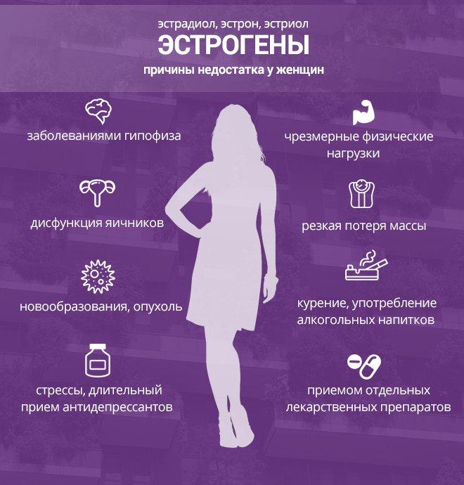 Гормон естроген: як підвіщіті и за что ВІН відповідає, симптоми его нестачі або надлишком у жінок при клімаксі и лікування цього