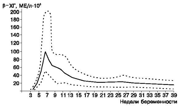 ХГЧ при вагітності: норма, таблиця від зачаття по днях.  Розшифровка АНАЛІЗУ крови, як растет рівень.  Показник после ЕКЗ