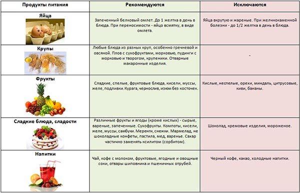 холецистопанкреатит дієта