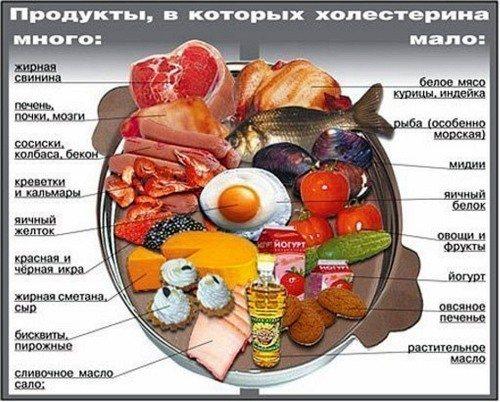 холестерин таблиця