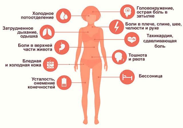 Інфаркт-міокарда-симптоми-у-жінок