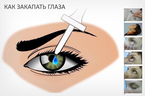 Використання очних крапель