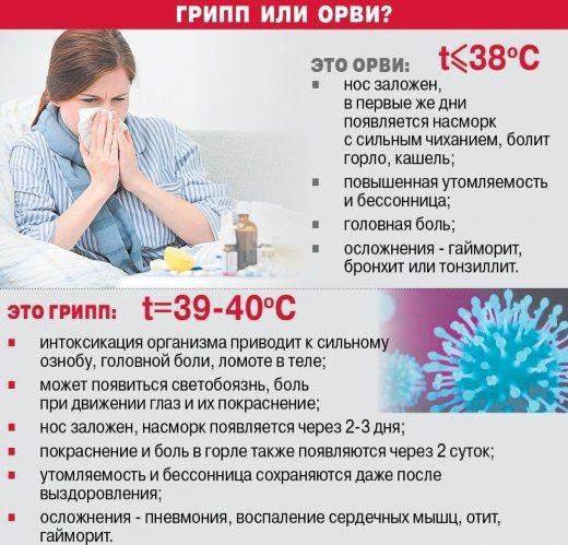 До вечора піднімається температура 37 без симптомів, тривалий час. Що це може бути, що робити