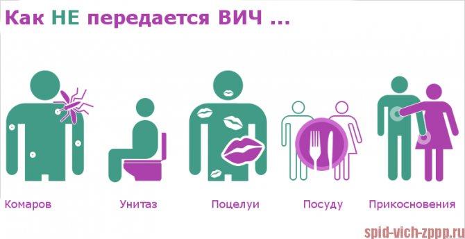 Як можна заразітіся ВІЛ, СНІД