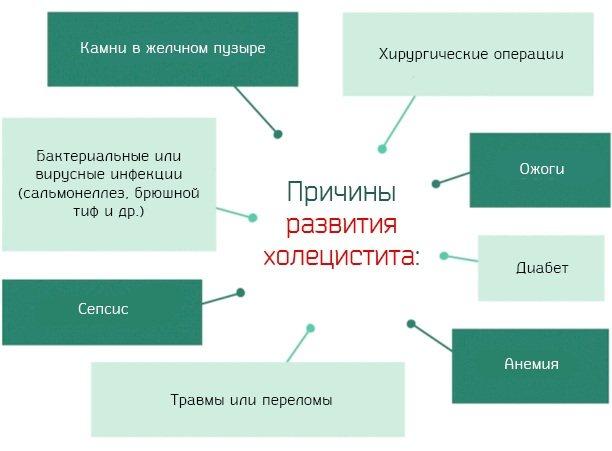 Калькульознийхолецистит. Симптоми і лікування у дорослих. Медикаменти, відвари, дієта, народні засоби