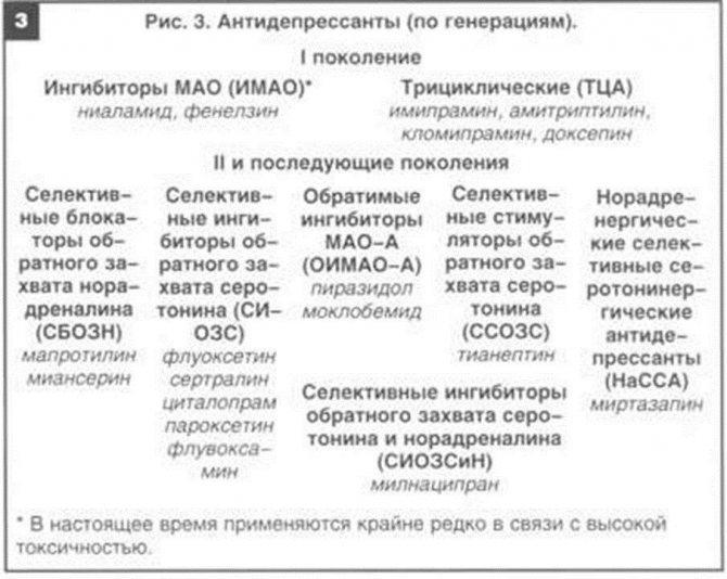 Класифікація антідепресантів, таблиця