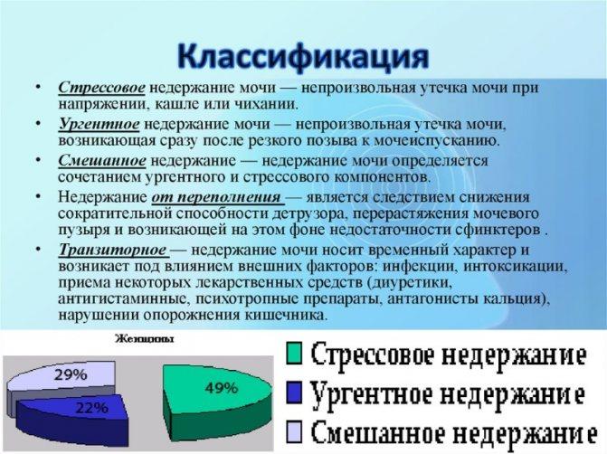 Класифікація нетримання сечі у жінок