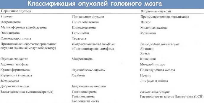 Класифікація пухлина
