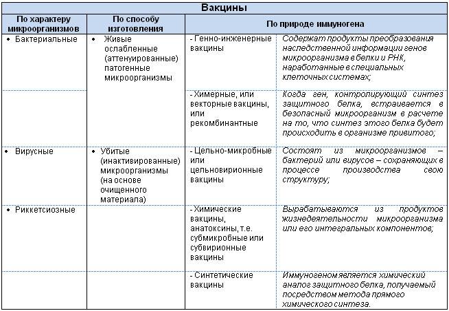 Класифікація вакцин