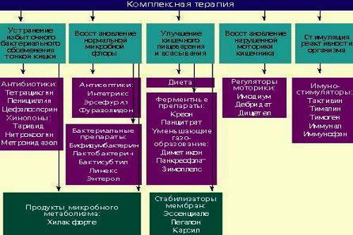 Комплексна терапія при дісбактеріозі