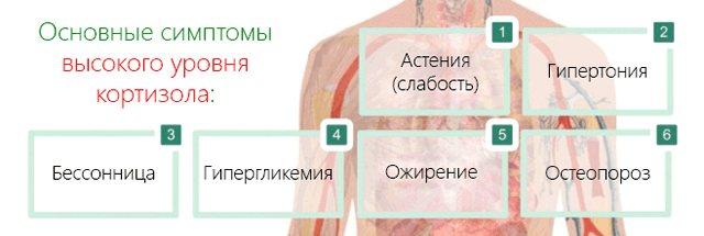 кортизол підвищений симптоми