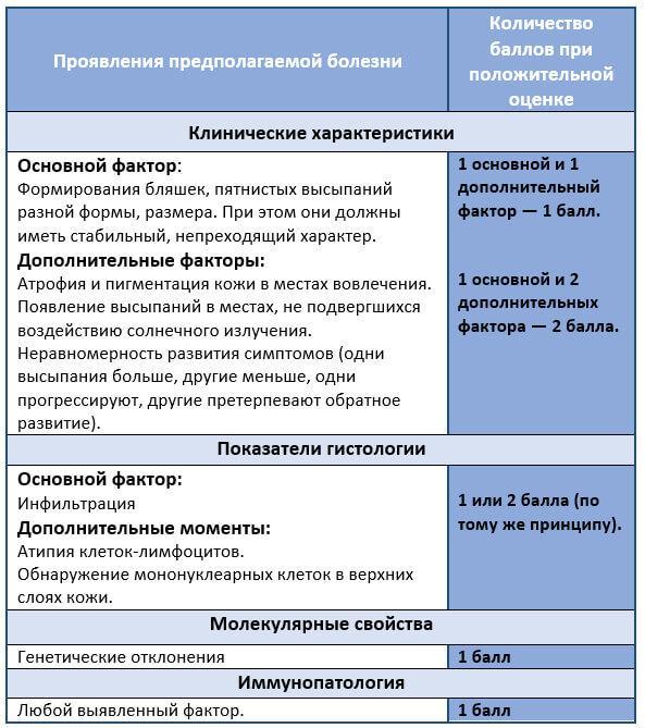 Критерії діагностики грибовидного микоза