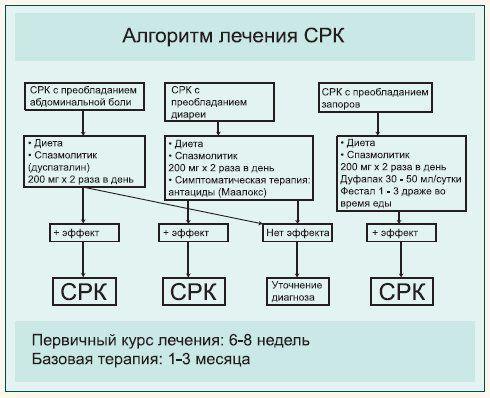 Лікування синдрому роздратованої кишки