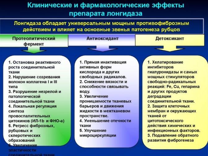 Лонгидаза уколи. Інструкція по застосуванню, показання в гінекології, косметології, урології. Відгуки, ціна, аналоги
