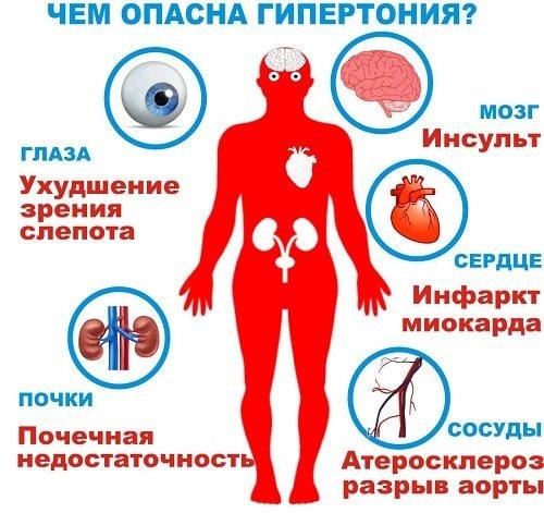 Метаболічний синдром: смертельний квартет для тих, кому 50 років і більше - що це простою мовою