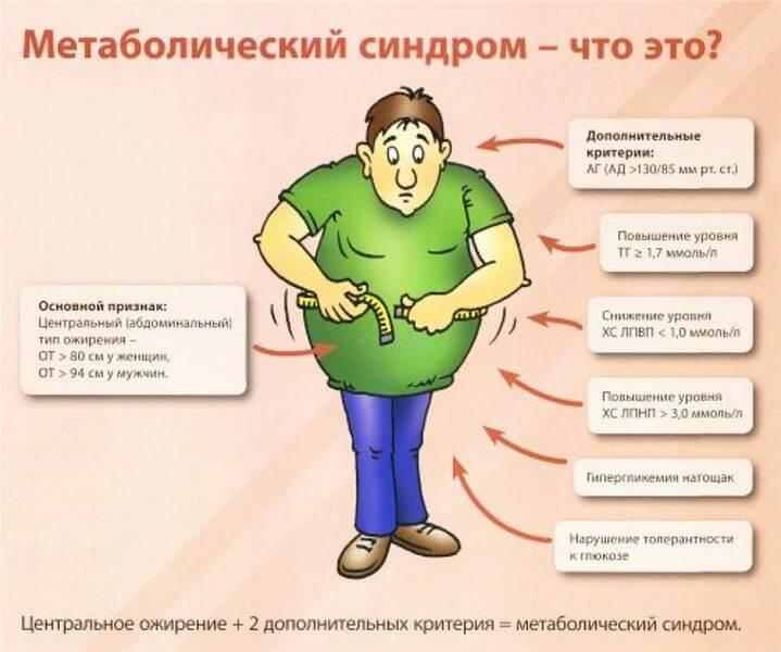 Метаболічний синдром у жінок