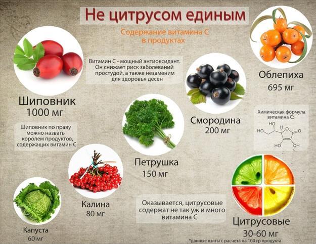 Багато вітаміну С