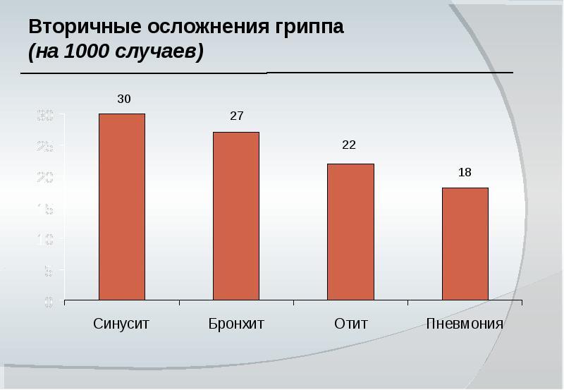 На Орськ настає ГРВІ: як захиститися від вірусу? :: Урал56.Ру ...