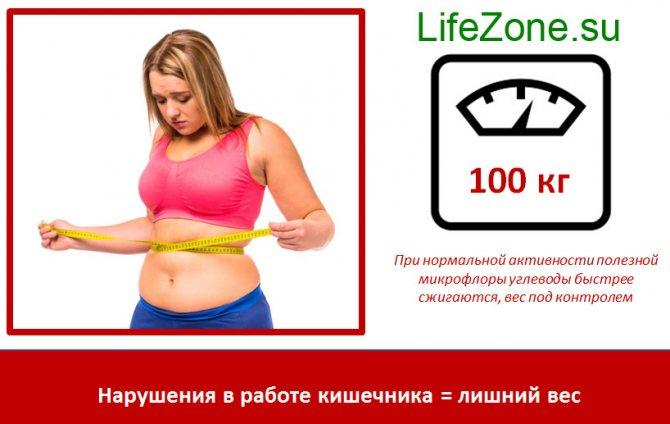 Порушення в роботі кишечника = зайву вагу