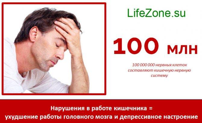Порушення в роботі кишечника = погіршення роботи головного мозку і депресивний настрій