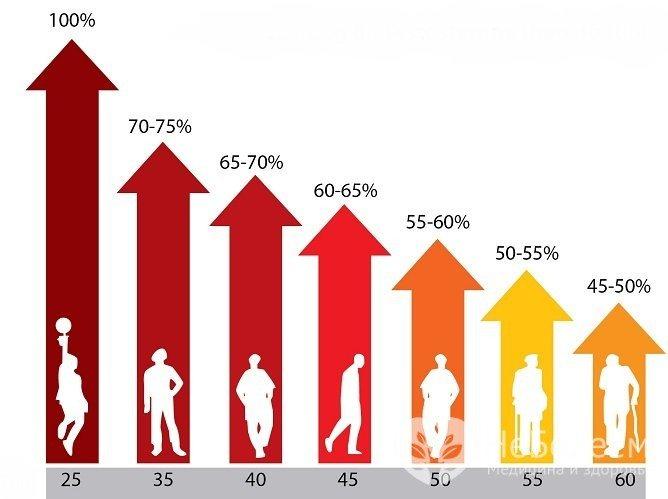 Норма тестостерону у чоловіків змінюється з віком