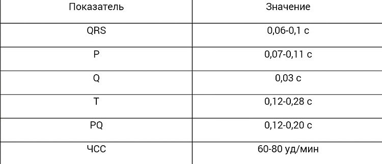 Норми ЕКГ у дорослих таблиця