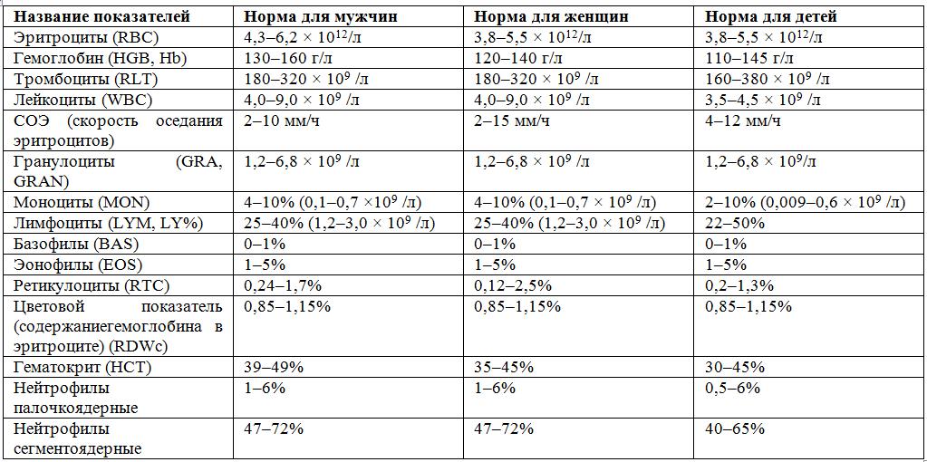Загальний аналіз крові: норма, таблиця, розшифровка