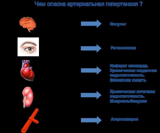 небезпеки гіпертонії