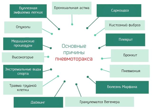 Основні причини пневмотораксу