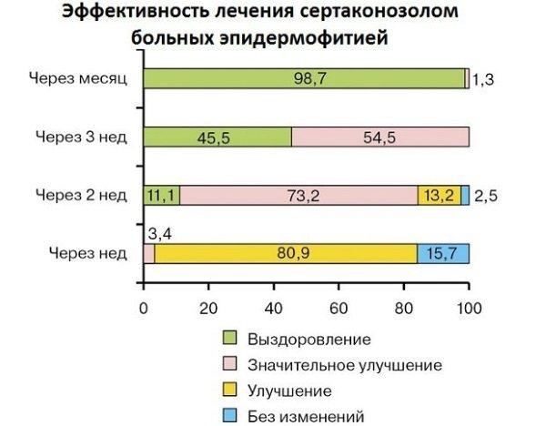 Пахова епідермофітія у жінок. Симптоми, фото, лікування народними засобами, препарати