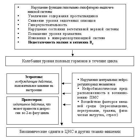 Патогенез передменструального синдрому