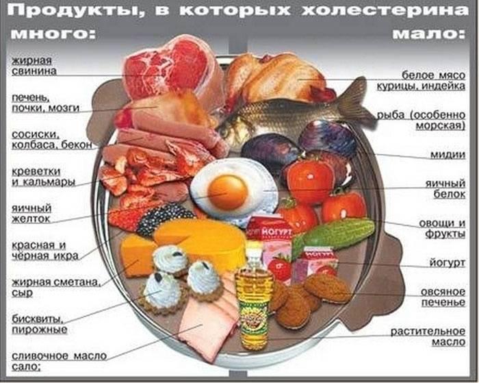 Харчування для поліпшення кровообігу