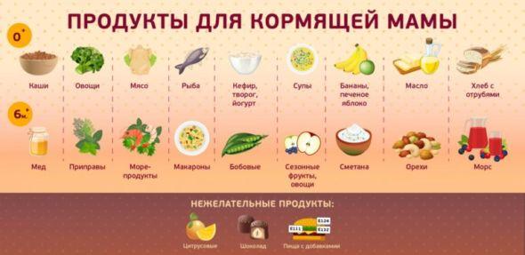 Харчування годуючої жінки